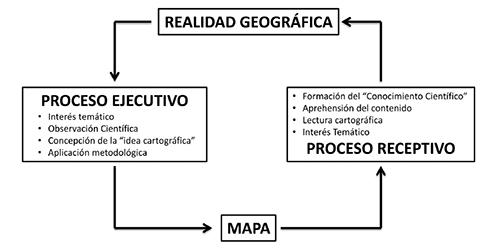 Realidad y mapa: procesos de ida y vuelta