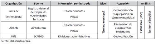 Fuentes e información suministrada