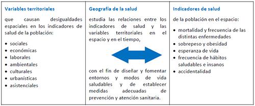Objeto de estudio de la Geografía de la Salud
