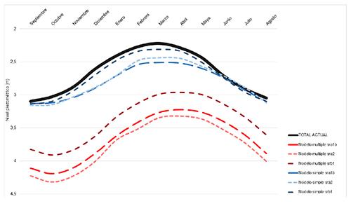 Comparación entre los niveles piezométricos correspondiente a un año promedio en el presente (en negro) y los pronósticos para finales del siglo XXI realizados a partir del modelo bcn2