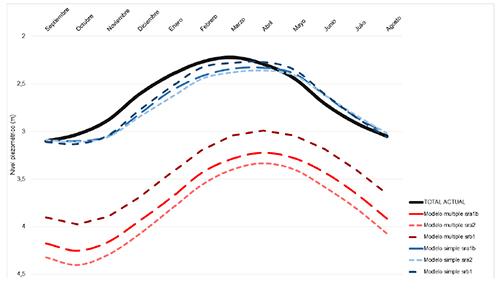 Comparación entre los niveles piezométricos correspondiente a un año promedio en el presente (en negro) y los pronósticos para finales del siglo XXI realizados a partir del modelo cncm3