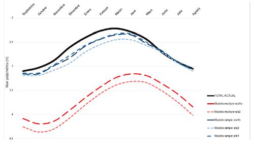 Comparación entre los niveles piezométricos correspondiente a un año promedio en el presente (en negro) y los pronósticos para finales del siglo XXI realizados a partir del modelo echam5