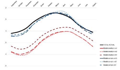 Comparación entre los niveles piezométricos correspondiente a un año promedio en el presente (en negro) y los pronósticos para finales del siglo XXI realizados a partir del modelo egmam