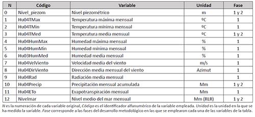 Variables originales utilizadas en los análisis