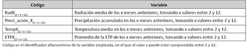 Variables derivadas utilizadas para los análisis de correlación y regresión a partir de las variables originales de la Tabla 1