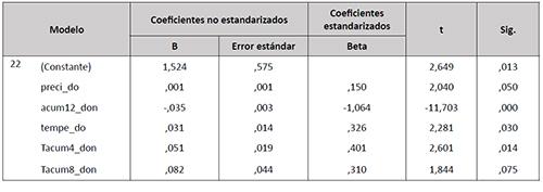 Modelo de regresión lineal múltiple para el cálculo de las expectativas futuras del comportamiento intraanual del nivel piezométrico de la laguna Charco del Toro