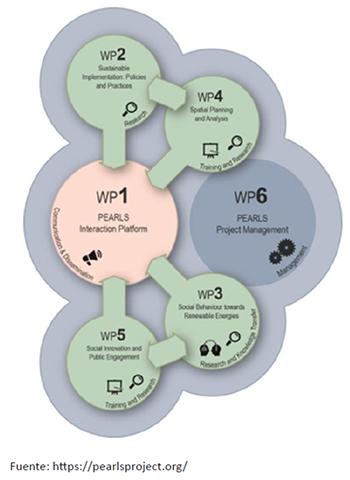 Esquema de inter-relación de los bloques de tareas del proyecto