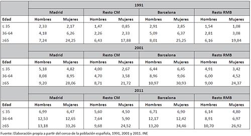 Proporción de personas que viven en hogares unipersonales según grandes grupos de edad (< 35; 36-64 y > 65) en madrid, barcelona, resto de la cm y resto de la rmb. 1991, 2001, 2011