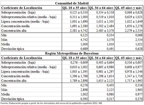 Distribución de los cocientes de localización de los hogares unipersonales por niveles de concentración en la CM y la RMB. 2011