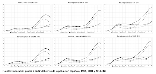 Población que vive sola por edades. Madrid y resto CM; Barcelona y resto de la RMB. 1991, 2001 y 2011