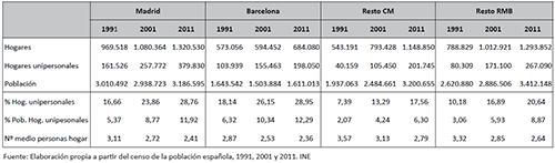 Evolución de los hogares, hogares unipersonales, población y nº medio de personas por hogar. Madrid, Barcelona, resto de la Comunidad de Madrid y resto de la Región Metropolitana de Barcelona 1991, 2001 y 2011