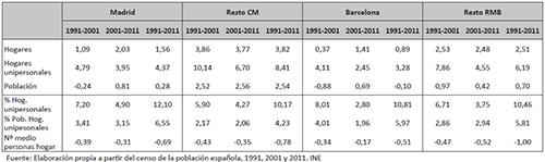 Tasa de crecimiento anual de los hogares, hogares unipersonales, población y su variación relativa. Madrid, Barcelona, resto de la Comunidad de Madrid y resto de la Región Metropolitana de Barcelona 1991- 2001; 2001-2011 y 1991-2011