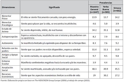 Prevalencias de baja calidad de vida relacionada a la salud: muestra general, Yerba Buena y Simoca (Tucuman, Argentina)