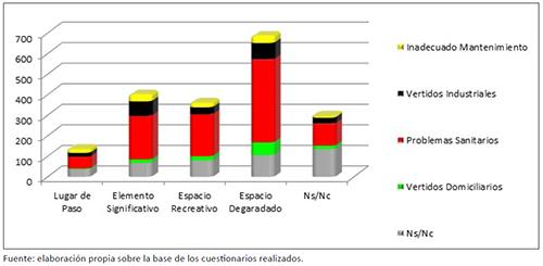 Percepción del arroyo Napostá Grande y su espacio circundante en relación con los principales problemas relacionados al estado del cauce