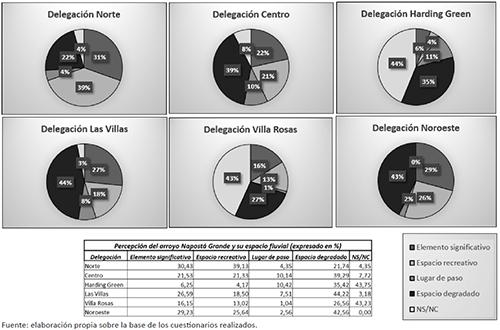 Percepción del arroyo Napostá Grande y su espacio fluvial(expresado en %)