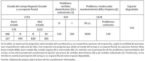 Cantidad total de respuestas de la percepción social de encuestados según interrogante
