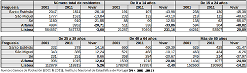 Evolución de la población residente en alfama (200-2011), por grupos etarios
