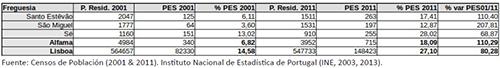 Población residente (p. resid.) en Alfama en 2001 y 2011 con nivel de instrucción superior (pes), y variación temporal en el periodo mencionado.
