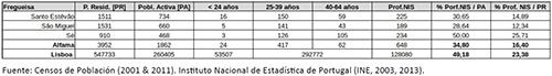 Comparativa entre total de población residente, población en edad activa, y número de profesionales con nivel de instrucción superior residiendo en Alfama en 2011, por grandes grupos etarios.