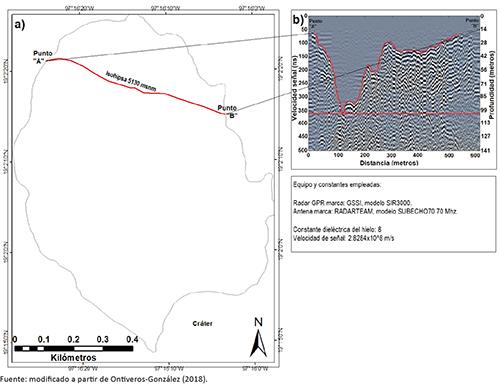 Profundidad máxima del glaciar a partir de exploración con radar GPR