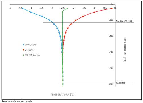 Distribución vertical de temperaturas en el glaciar