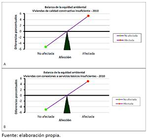 Balanzas de la justicia ambiental obtenidas para el anegamiento de 2010