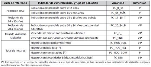 Valores de referencia asumidos para los porcentajes de exposición de cada indicador de vulnerabilidad / privación en la evaluación de la justicia ambiental