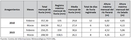 Datos pluviométricos y altura hidrométricas máximas ocurridas durante los meses de los anegamientos en 2010 y 2015