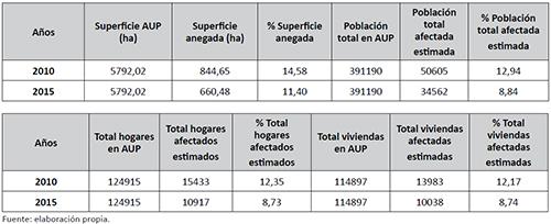Valores de superficie, población total, viviendas y hogares expuestos a anegamiento en Santa Fe (AUP)