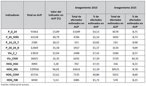 Valores y porcentajes para los distintos indicadores en Santa Fe (AUP) afectados por los anegamientos en 2010 y 2015