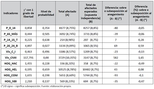 Test de bondad de ajuste y magnitud de la afección diferencial al anegamiento para los distintos indicadores en Santa Fe, 2015