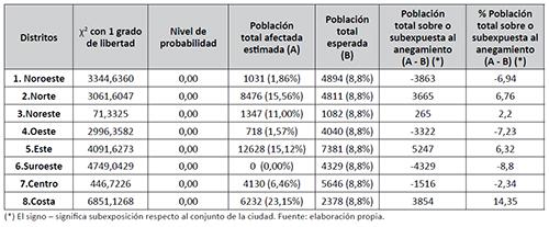 Test de bondad de ajuste y magnitud de la afección diferencial al anegamiento para la población total por distintos administrativos en Santa Fe, 2015