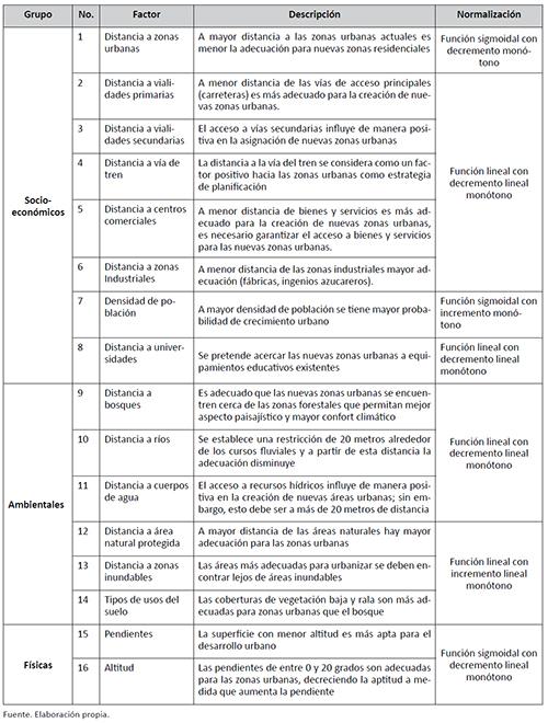 FACTORES UTILIZADOS EN RL, EMC Y AC-MARKOV Y CRITERIOS DE APTITUD Y NORMALIZACIÓN