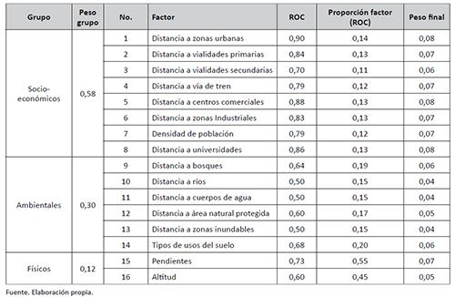 PONDERACIÓN DE FACTORES CON RESPECTO AL VALOR DEL ROC CON VARIABLES DE 1985