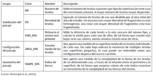 MÉTRICAS DE PAISAJE UTILIZADAS PARA VALIDAR LOS MODELOS DE SIMULACIÓN DE CRECIMIENTO URBANO