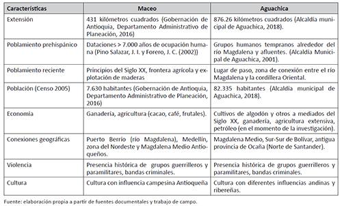 ALGUNOS ASPECTOS DEL ESPACIO PERCIBIDO, MUNICIPIOS DE MACEO (ANTIOQUIA) Y AGUACHICA (CESAR)