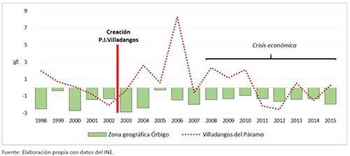 DINÁMICA DEMOGRÁFICA INTERCENSAL EN EL ÓRBIGO, 1998-2015