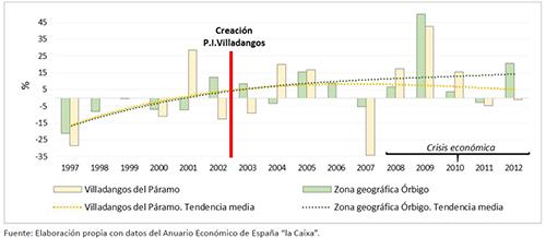 EVOLUCIÓN DE LA TASA DE PARO REGISTRADO EN EL ÓRBIGO, 1997-2012