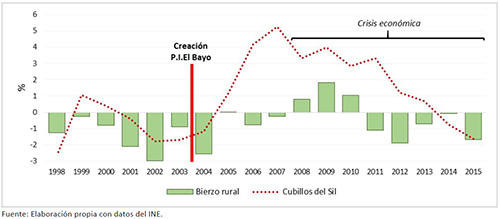 DINÁMICA DEMOGRÁFICA INTERCENSAL EN LA ZONA RURAL DEL BIERZO, 1998-2015
