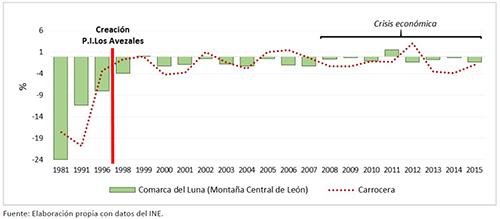 DINÁMICA DEMOGRÁFICA INTERCENSAL EN LA ZONA RURAL MONTAÑA-LUNA, 1981-2015