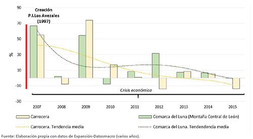 EVOLUCIÓN DE LA TASA DE PARO REGISTRADO EN LA ZONA RURAL MONTAÑA-LUNA, 2007-2015