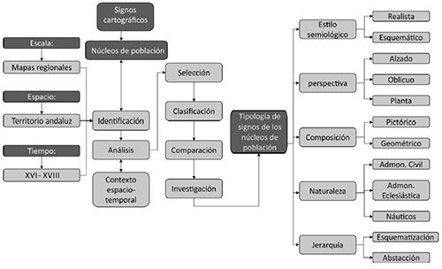 METODOLOGÍA EMPLEADA PARA EL ESTUDIO DE LOS SIGNOS CARTÓGRÁFICOS DE LOS NÚCLEOS DE POBLACIÓN
