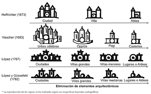 ESQUEMATIZACIÓN POR ELIMINACIÓN DE ELEMENTOS DEL SIGNO*
