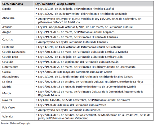 LEGISLACIÓN DE PATRIMONIO HISTÓRICO Y CULTURAL EN ESPAÑA