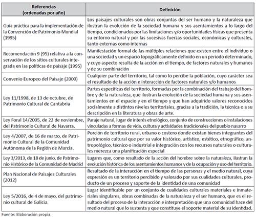 DEFINICIONES DE PAISAJE EN LA NORMATIVA DE REFERENCIA EN ESPAÑA