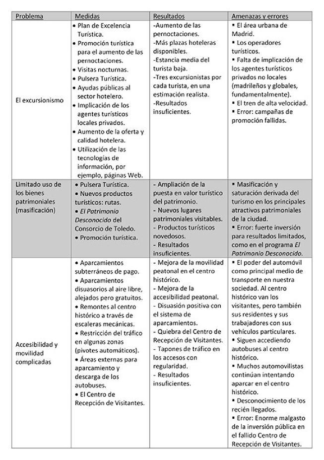 mediumimage/estgeogr2020288_e035-tabla2.jpg